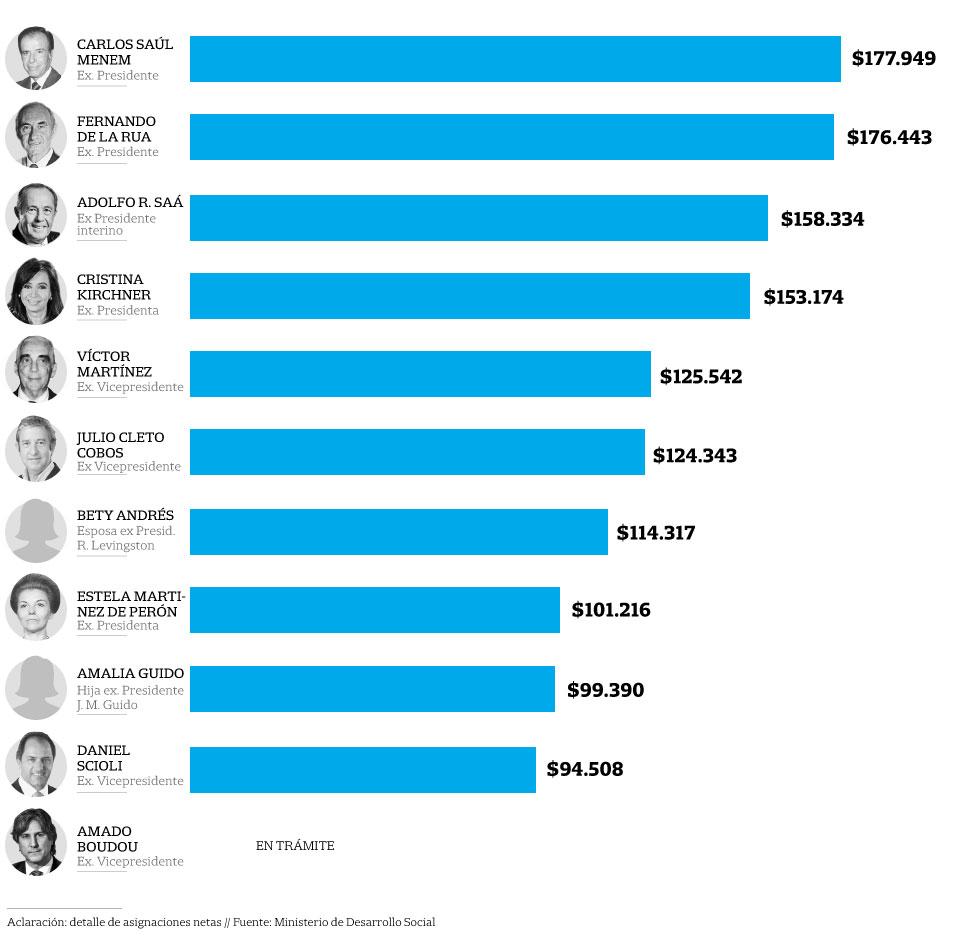 Un beneficio con algunas disparidades: las pensiones de los ex presidentes